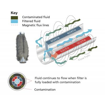 Magnetic filter cutting fluids