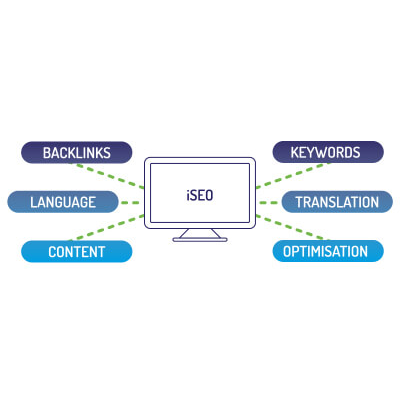 The international SEO services that Export Worldwide provides.